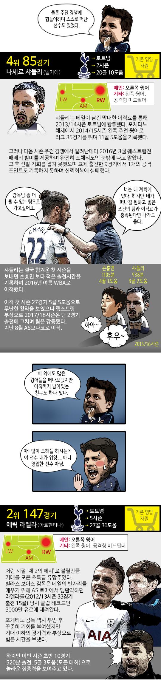 [축구.jpg] 포체티노가 사랑한 윙어들 & 손흥민<2부>
