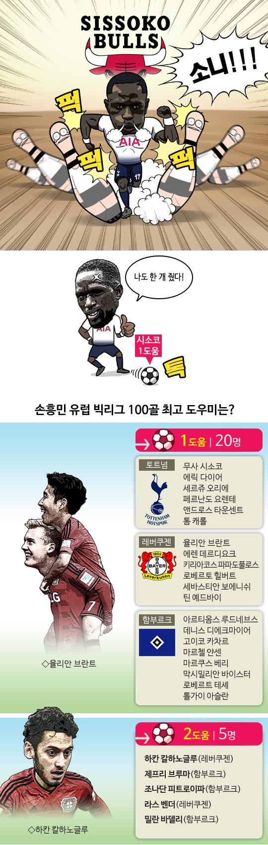 [축구.jpg] 손흥민 100골 최고 도우미는?