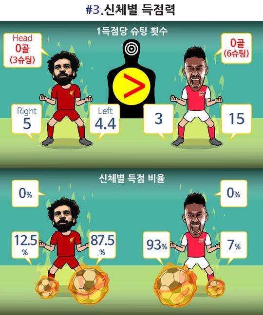 [축구.jpg] 살라 vs 오바메양 공격력 비교